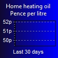 Heating Oil Price trends