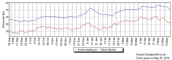 Stock Market and Home Heating Oil price trends