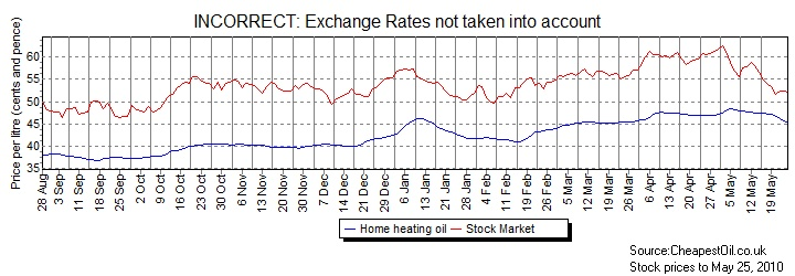 Stock Market and Home Heating Oil BEFORE exchange rates